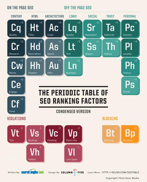 Periodni sistem SEO faktorjev
